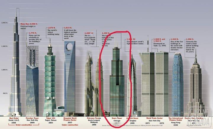 Edifícios mais altos do mundo; em destaque a Willis Tower. Fonte: http://infographics.st/