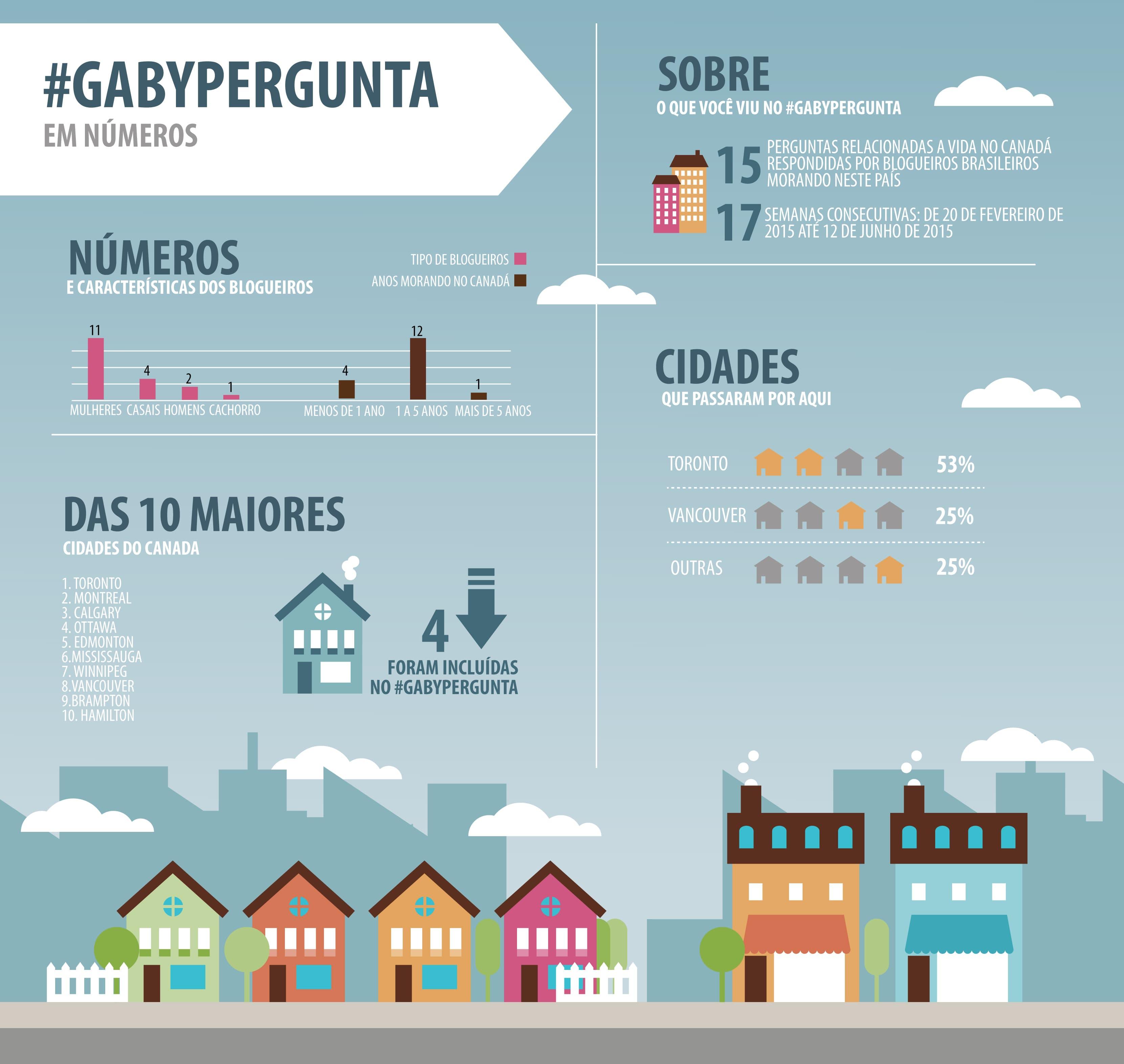 GabyPergunta